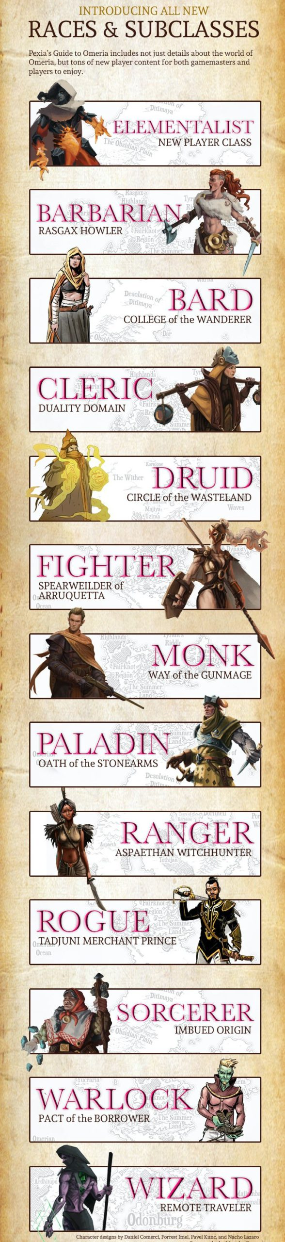 """A tall image with 13 small boxes with an image and text in each. These are """"Elementalist. A new player class"""", """"Barbarian. Rasgax howler"""", """"Bard. College of the Wanderer"""", """"Cleric. Duality domain"""", """"Druid. Circle of the Wasteland"""", """"Fighter. Spearweilder of Arruquetta"""", """"Monk. Way of the gun mage"""", """"Paladin. Oath of the Stone Arms"""", """"Ranger. Aspaethan of Witchhunter"""", """"Rogue. Tadjuni merchant prince"""", """"Sorceror. Imbued origin"""", """"Warlock. Pact of the Borrower"""" and """"Wizard. Remote traveller""""."""